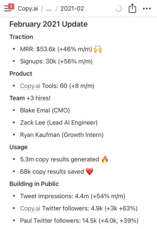 Screenshot of key performance metrics for Copy.ai